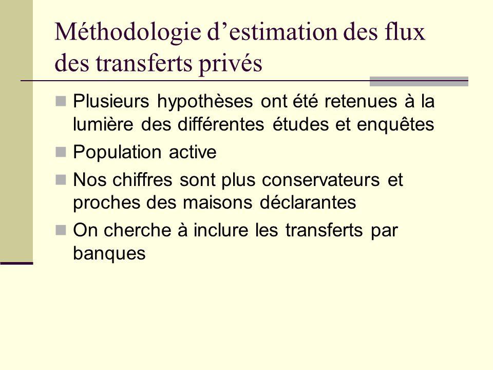 Méthodologie destimation des flux des transferts privés Plusieurs hypothèses ont été retenues à la lumière des différentes études et enquêtes Populati