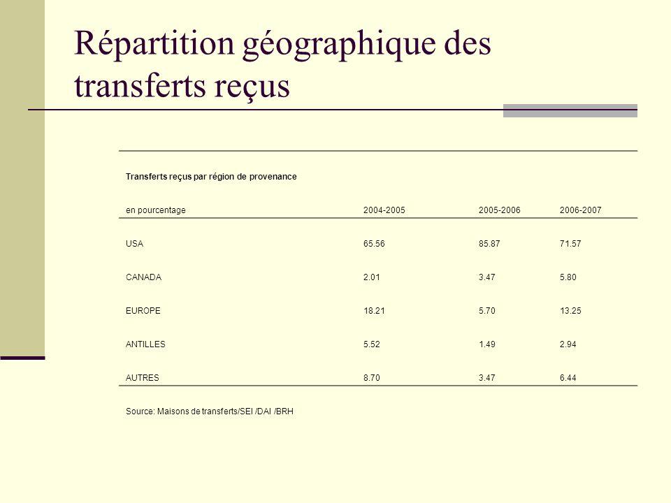 Répartition géographique des transferts reçus Transferts reçus par région de provenance en pourcentage 2004-20052005-20062006-2007 USA65.5685.8771.57 CANADA2.013.475.80 EUROPE18.215.7013.25 ANTILLES5.521.492.94 AUTRES 8.703.476.44 Source: Maisons de transferts/SEI /DAI /BRH