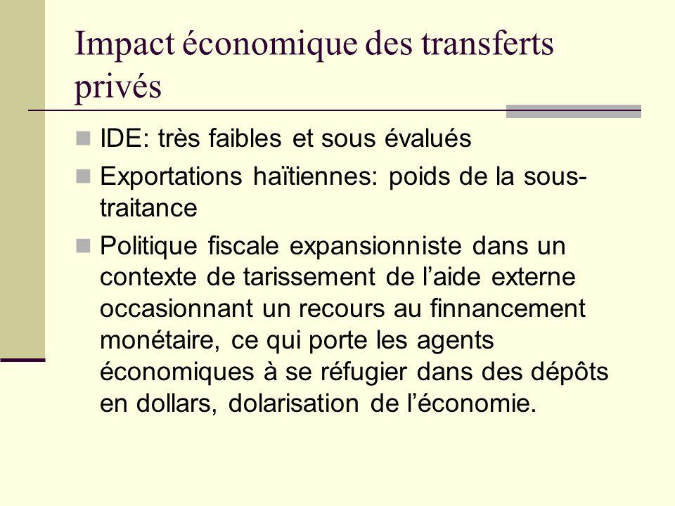 IDE: très faibles et sous évalués Exportations haïtiennes: poids de la sous- traitance Politique fiscale expansionniste dans un contexte de tarissement de laide externe occasionnant un recours au finnancement monétaire, ce qui porte les agents économiques à se réfugier dans des dépôts en dollars, dolarisation de léconomie.