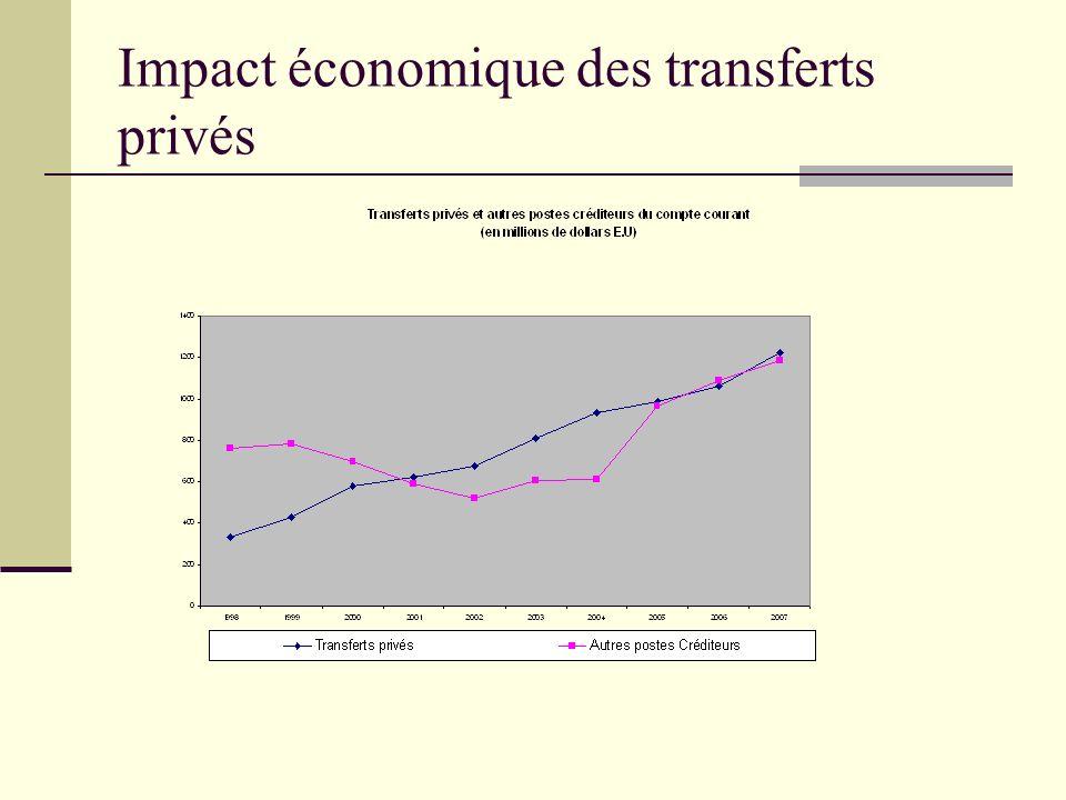 Impact économique des transferts privés