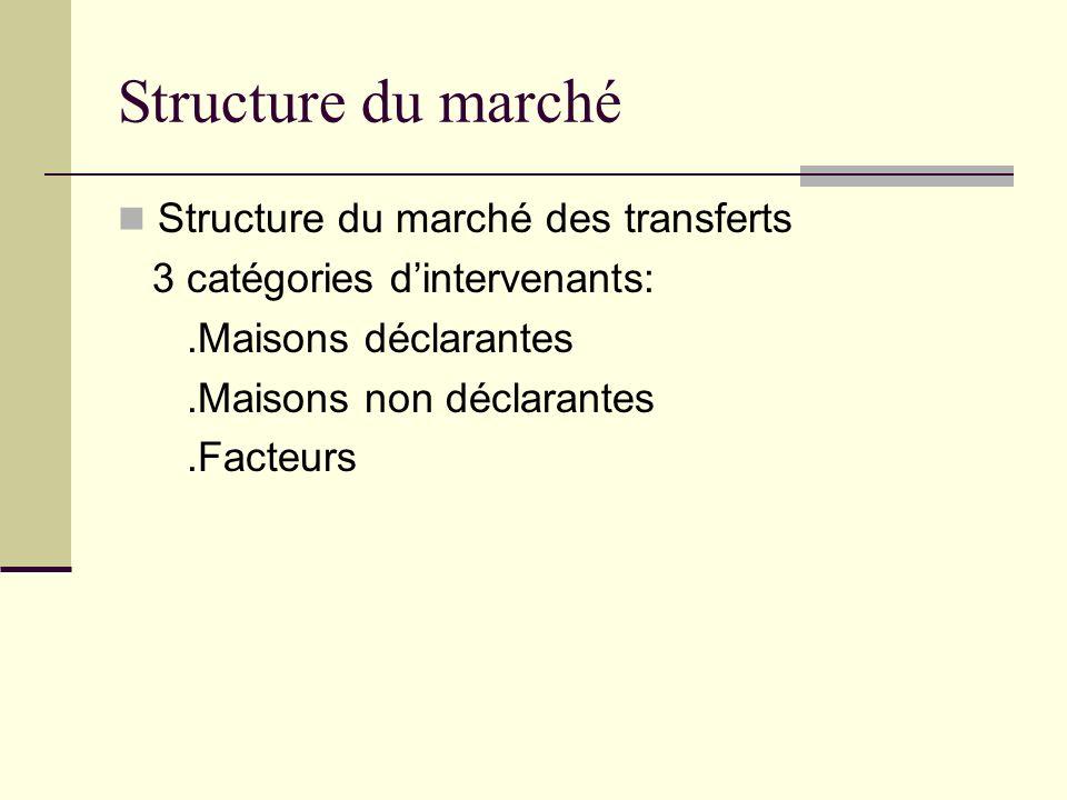 Structure du marché Structure du marché des transferts 3 catégories dintervenants:.Maisons déclarantes.Maisons non déclarantes.Facteurs