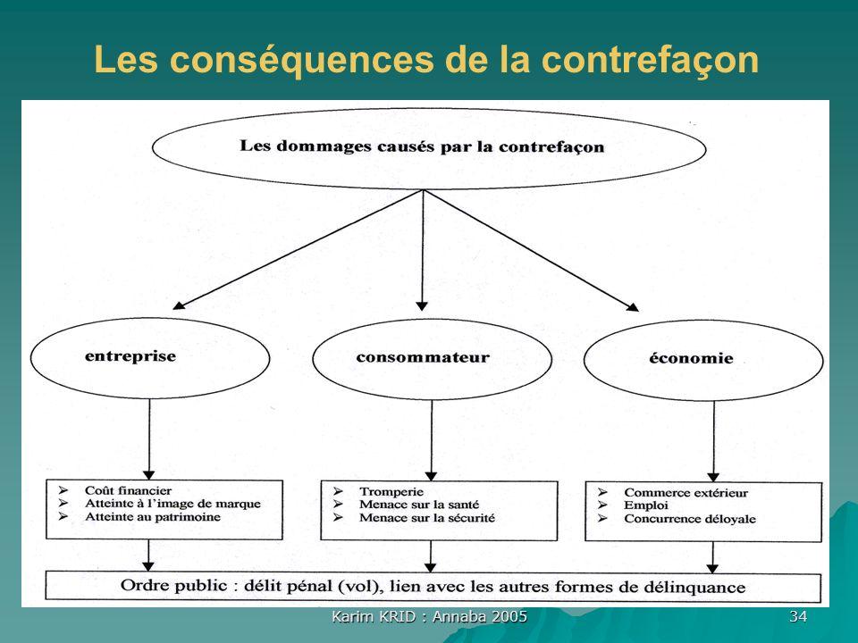 Karim KRID : Annaba 2005 34 Les conséquences de la contrefaçon