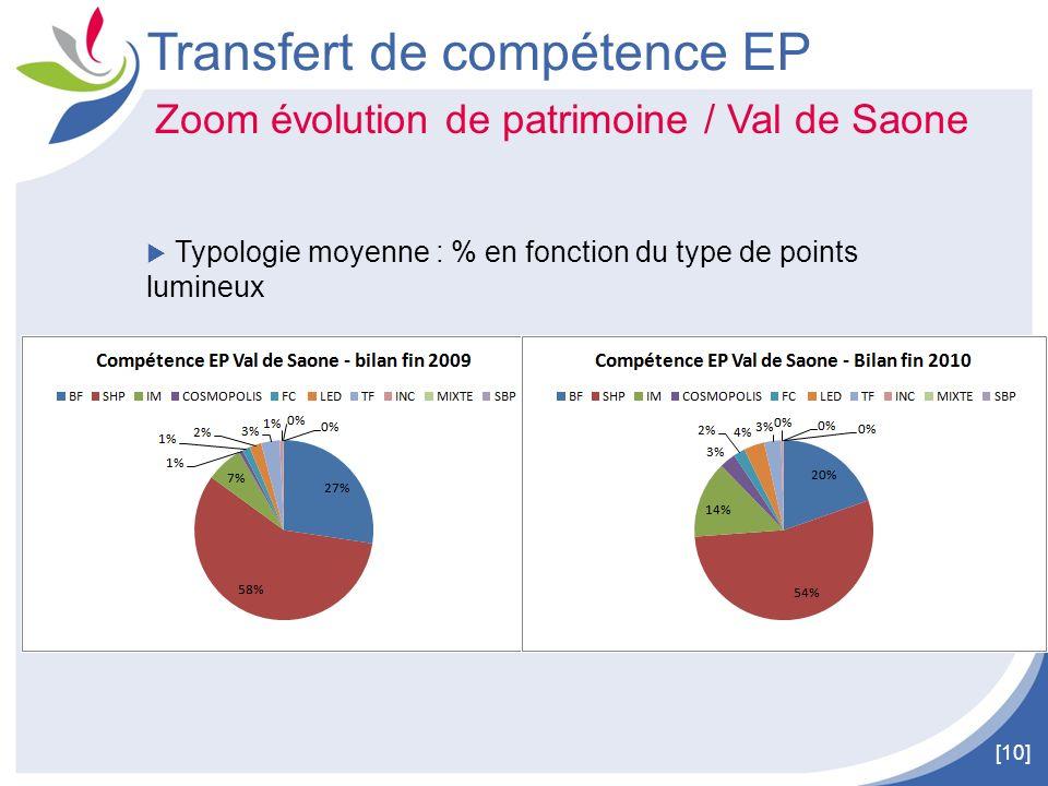 [10] Transfert de compétence EP Zoom évolution de patrimoine / Val de Saone Typologie moyenne : % en fonction du type de points lumineux