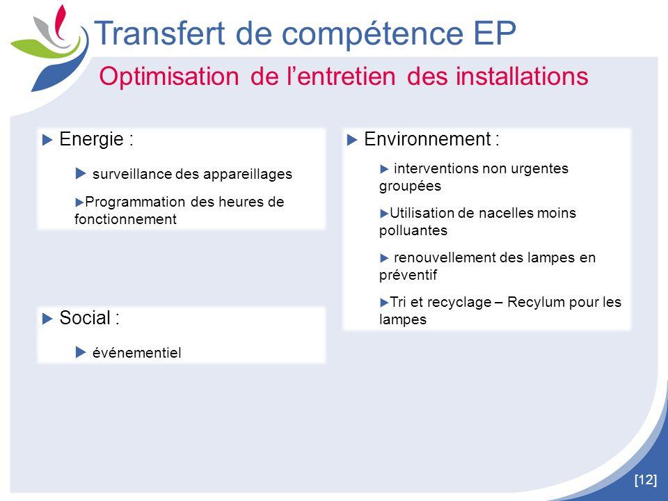 [12] Transfert de compétence EP Optimisation de lentretien des installations Energie : surveillance des appareillages Programmation des heures de fonc