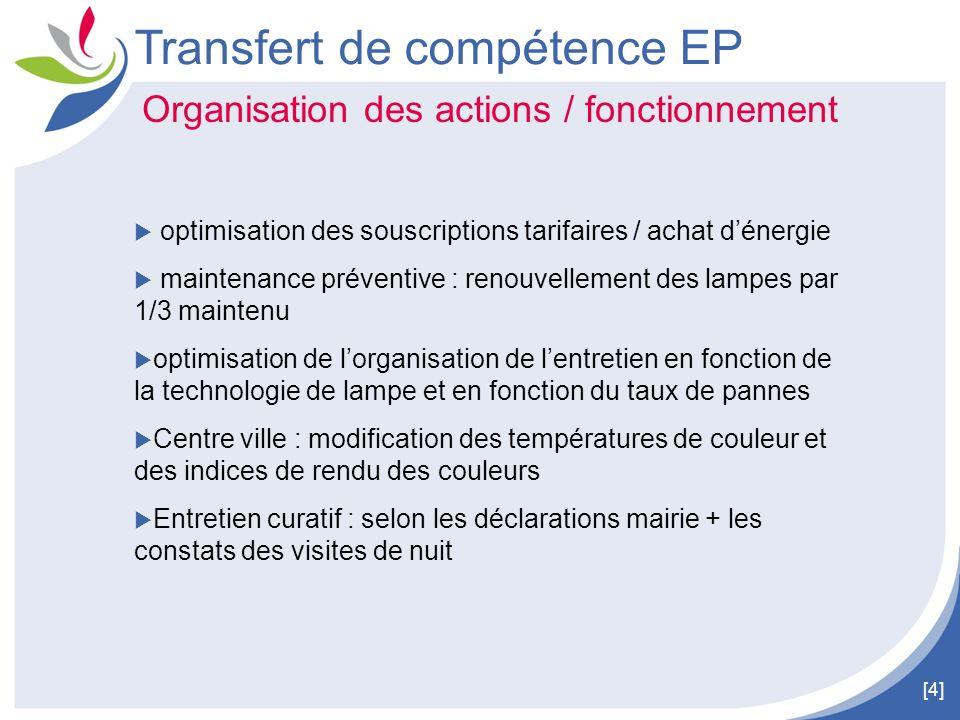 [4] Transfert de compétence EP Organisation des actions / fonctionnement optimisation des souscriptions tarifaires / achat dénergie maintenance préven
