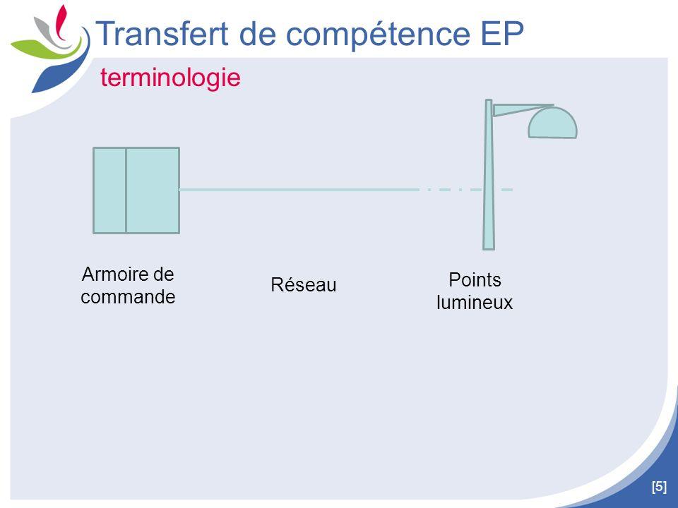 [6] Transfert de compétence EP Organisation des actions / investissement Interventions à 2 niveaux : Le déclenchement Les luminaires et leur installation (PPI et toutes créations)