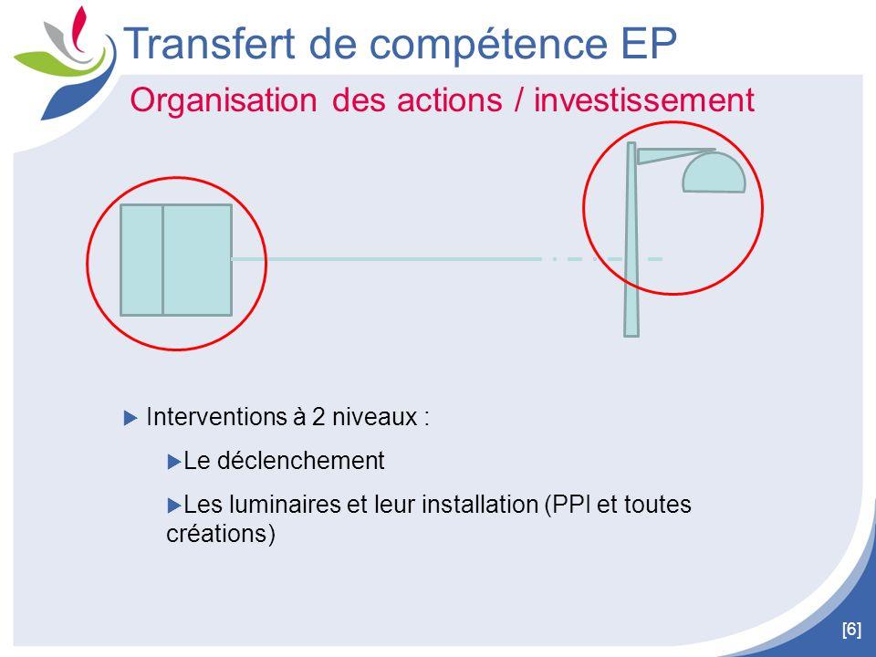 [6] Transfert de compétence EP Organisation des actions / investissement Interventions à 2 niveaux : Le déclenchement Les luminaires et leur installat