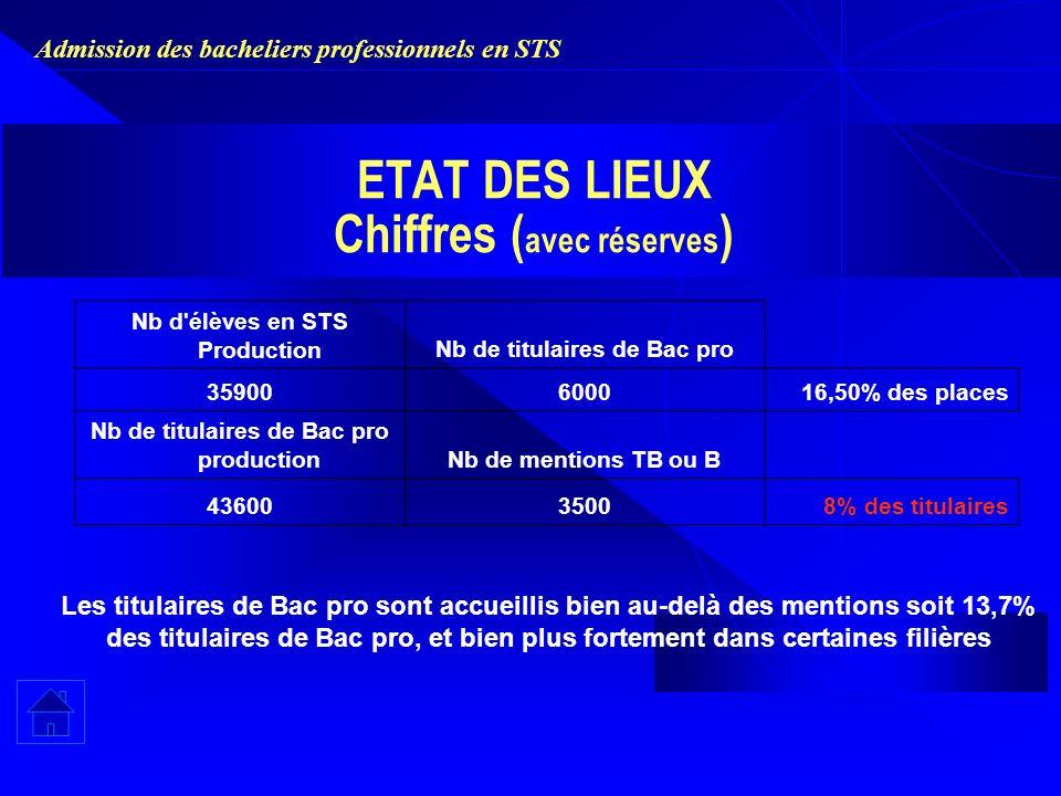 Admission des bacheliers professionnels en STS ETAT DES LIEUX Chiffres ( avec réserves ) Nb d'élèves en STS ProductionNb de titulaires de Bac pro 3590