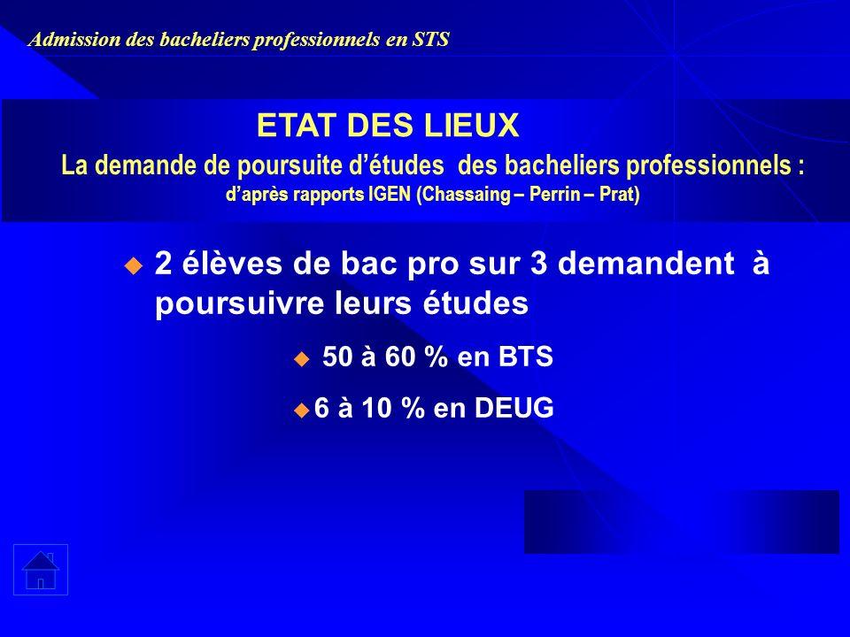 Admission des bacheliers professionnels en STS La demande de poursuite détudes des bacheliers professionnels : daprès rapports IGEN (Chassaing – Perri