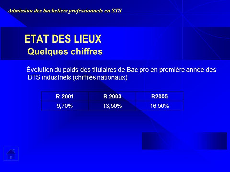 Admission des bacheliers professionnels en STS ETAT DES LIEUX Quelques chiffres Évolution du poids des titulaires de Bac pro en première année des BTS