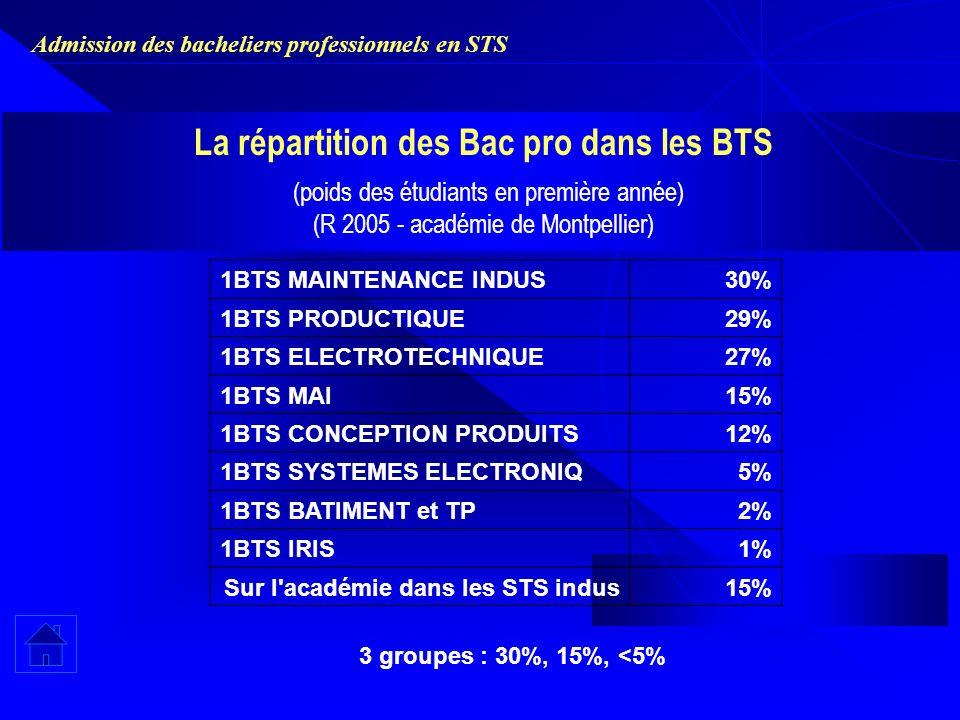 Admission des bacheliers professionnels en STS La répartition des Bac pro dans les BTS (poids des étudiants en première année) (R 2005 - académie de Montpellier) 1BTS MAINTENANCE INDUS30% 1BTS PRODUCTIQUE29% 1BTS ELECTROTECHNIQUE27% 1BTS MAI15% 1BTS CONCEPTION PRODUITS12% 1BTS SYSTEMES ELECTRONIQ5% 1BTS BATIMENT et TP2% 1BTS IRIS1% Sur l académie dans les STS indus15% 3 groupes : 30%, 15%, <5%
