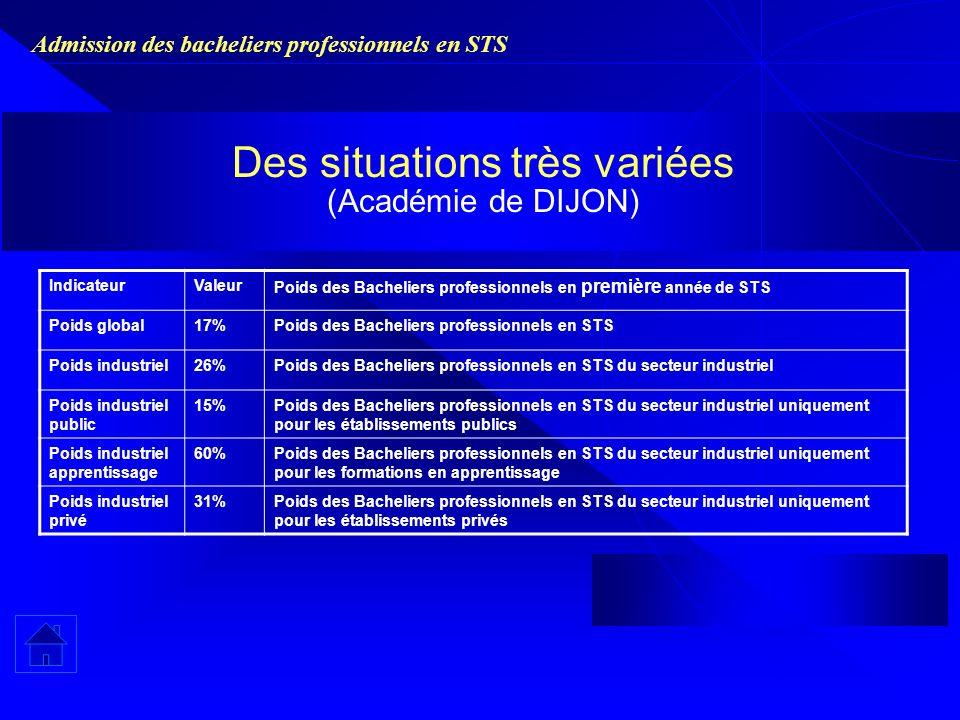 Admission des bacheliers professionnels en STS Des situations très variées (Académie de DIJON) IndicateurValeur Poids des Bacheliers professionnels en
