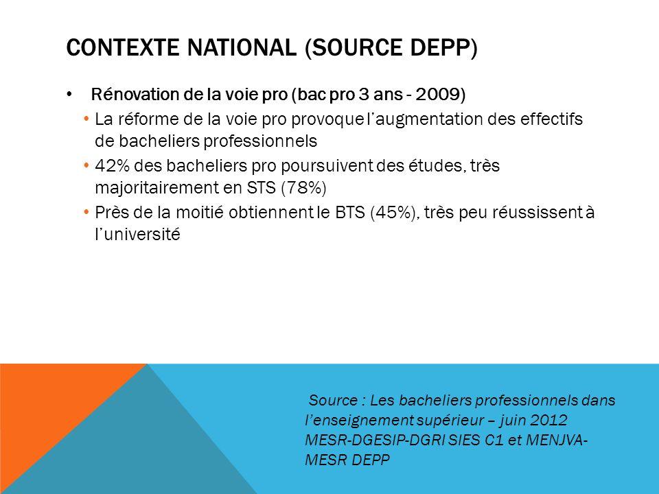 CONTEXTE NATIONAL (SOURCE DEPP) Rénovation de la voie pro (bac pro 3 ans - 2009) La réforme de la voie pro provoque laugmentation des effectifs de bacheliers professionnels 42% des bacheliers pro poursuivent des études, très majoritairement en STS (78%) Près de la moitié obtiennent le BTS (45%), très peu réussissent à luniversité Source : Les bacheliers professionnels dans lenseignement supérieur – juin 2012 MESR-DGESIP-DGRI SIES C1 et MENJVA- MESR DEPP