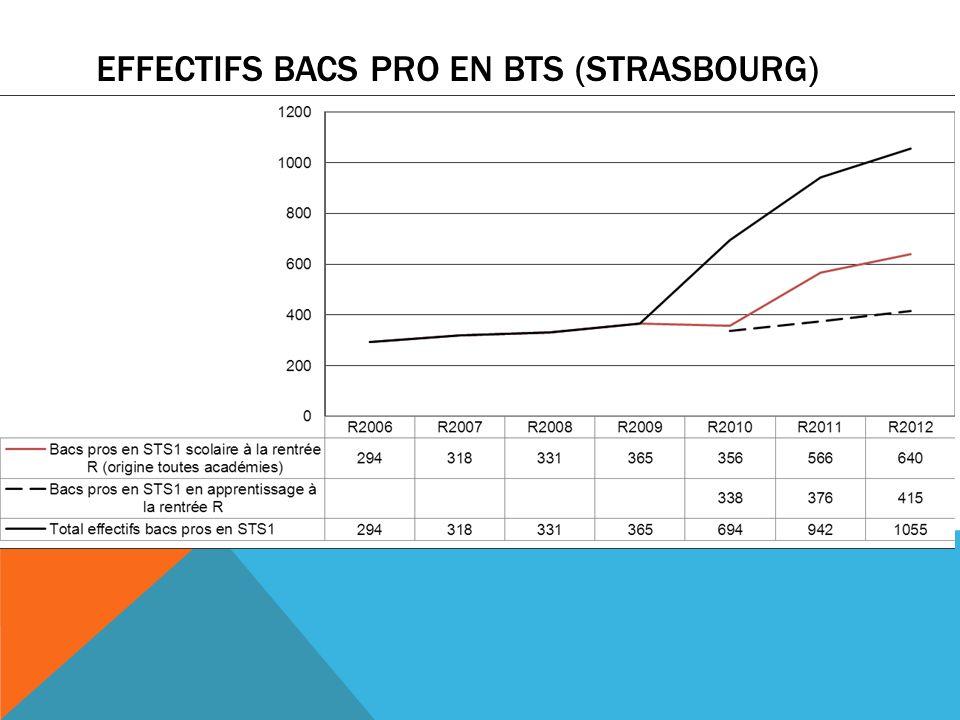 EFFECTIFS BACS PRO EN BTS (STRASBOURG)