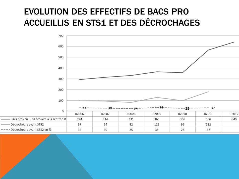 EVOLUTION DES EFFECTIFS DE BACS PRO ACCUEILLIS EN STS1 ET DES DÉCROCHAGES