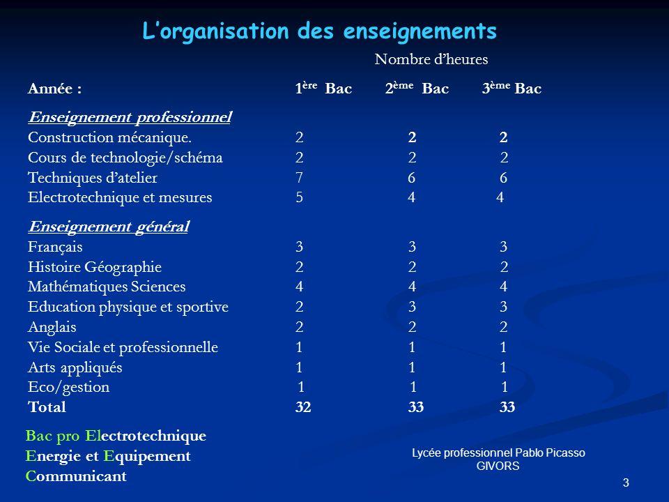 3 Nombre dheures Année : 1 ère Bac 2 ème Bac 3 ème Bac Enseignement professionnel Construction mécanique.2 2 2 Cours de technologie/schéma2 2 2 Techni