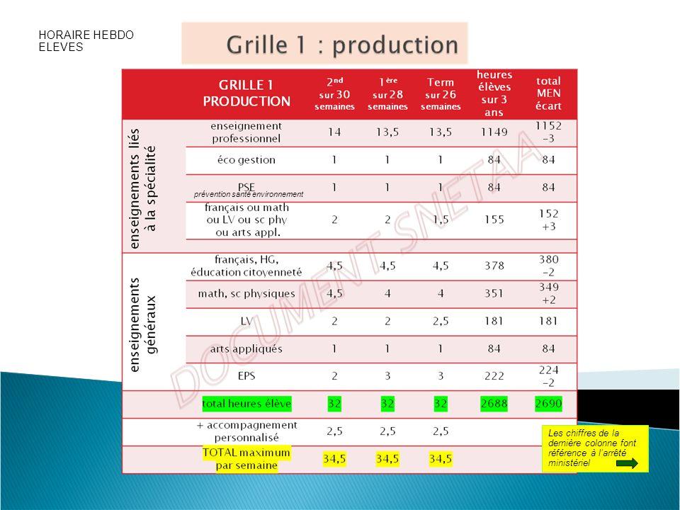 Les chiffres de la dernière colonne font référence à larrêté ministériel prévention santé environnement HORAIRE HEBDO ELEVES