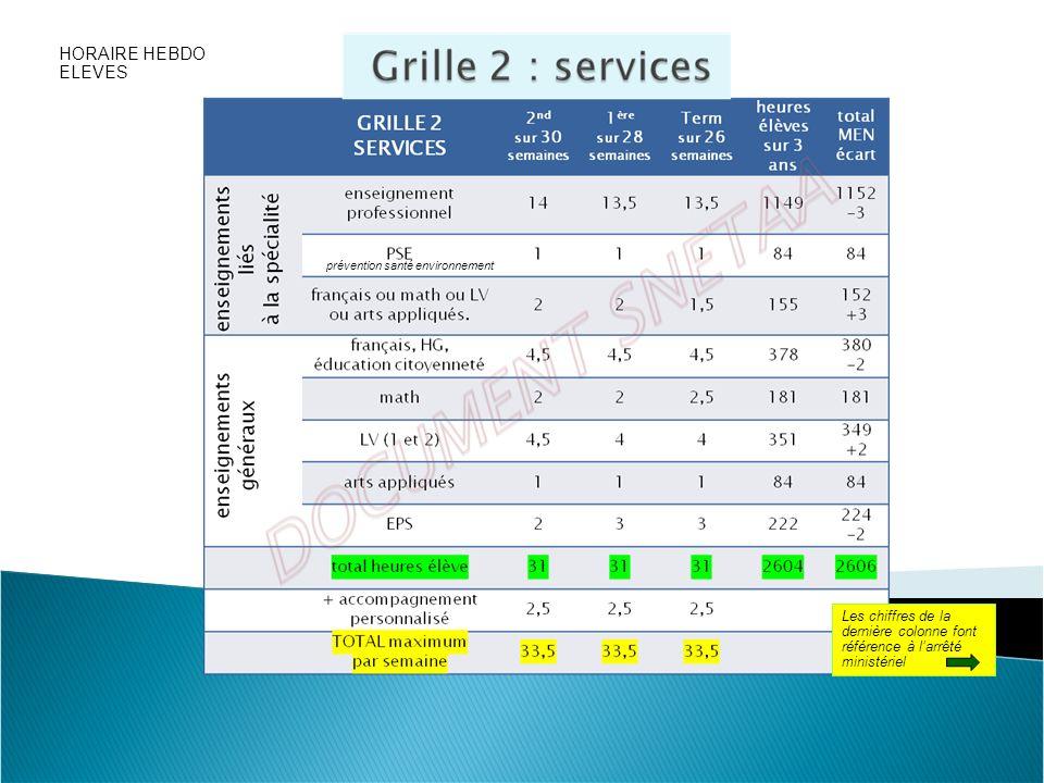 prévention santé environnement Les chiffres de la dernière colonne font référence à larrêté ministériel HORAIRE HEBDO ELEVES