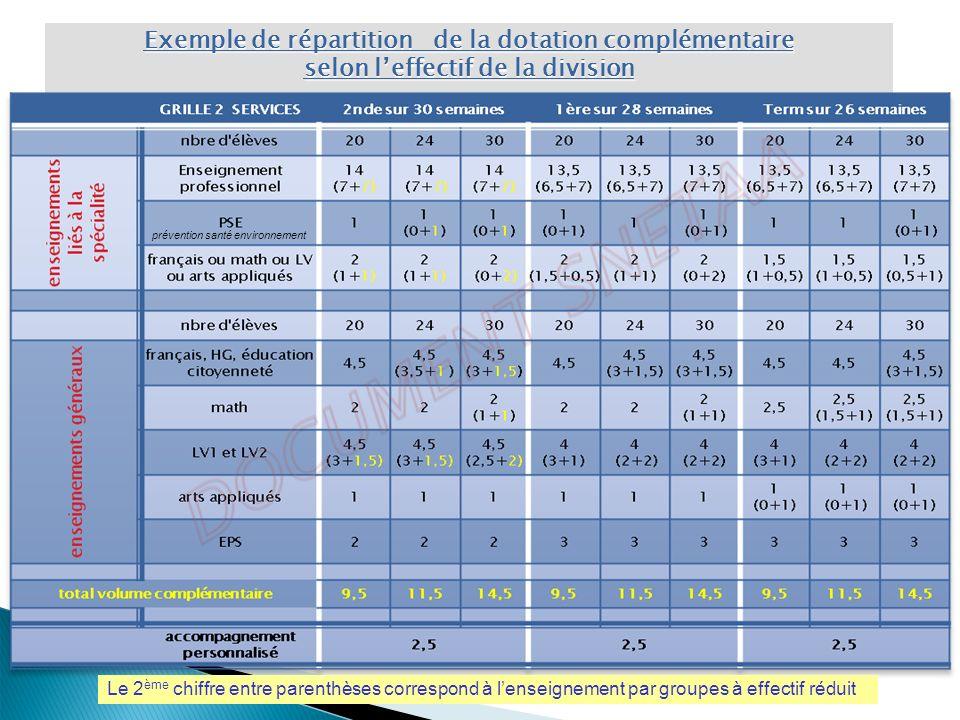 Exemple de répartition de la dotation complémentaire selon leffectif de la division Le 2 ème chiffre entre parenthèses correspond à lenseignement par groupes à effectif réduit prévention santé environnement