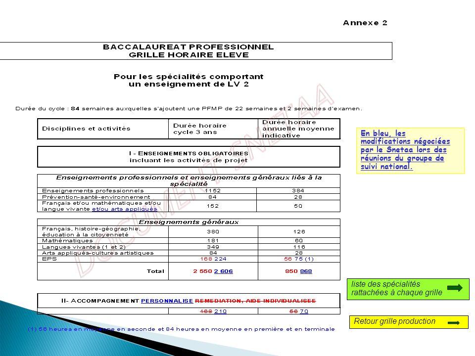 En bleu, les modifications négociées par le Snetaa lors des réunions du groupe de suivi national.