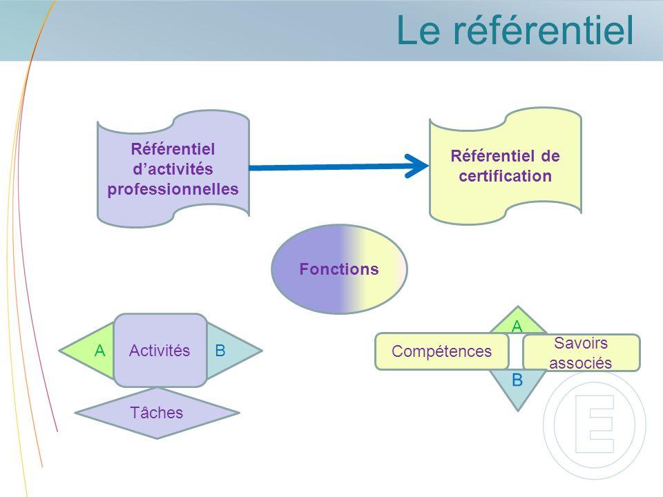 Le référentiel Référentiel dactivités professionnelles Fonctions Activités Tâches Référentiel de certification Compétences Savoirs associés A B A