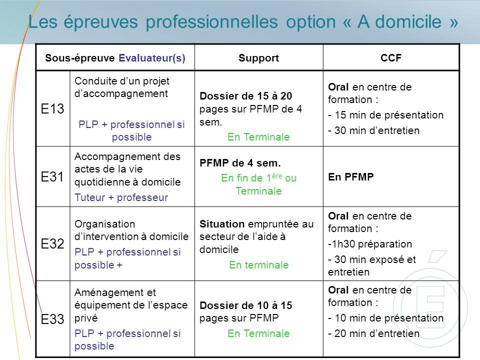 Les épreuves professionnelles option « A domicile » Sous-épreuve Evaluateur(s)SupportCCF E13 Conduite dun projet daccompagnement PLP + professionnel s