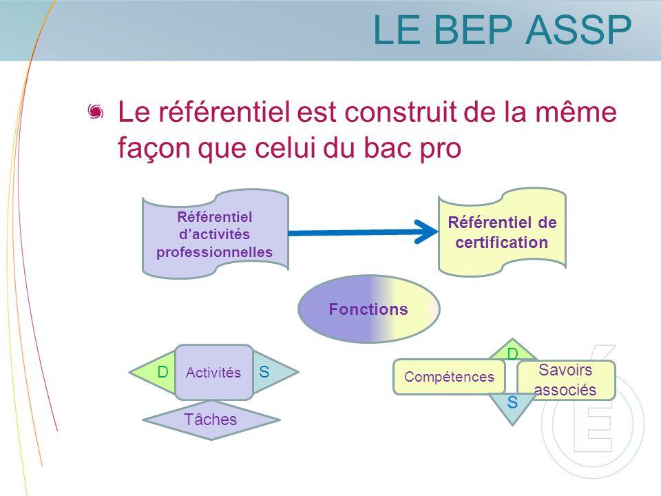 LE BEP ASSP Le référentiel est construit de la même façon que celui du bac pro Référentiel dactivités professionnelles Fonctions Activités Tâches Réfé