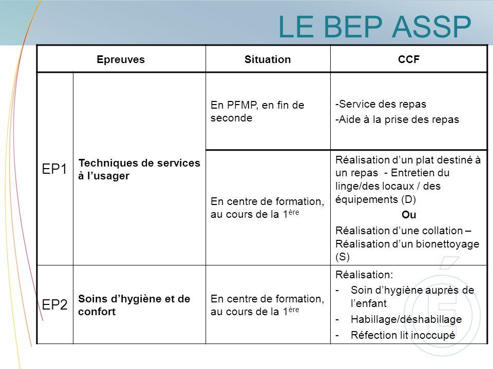 LE BEP ASSP EpreuvesSituationCCF EP1 Techniques de services à lusager En PFMP, en fin de seconde -Service des repas -Aide à la prise des repas En cent