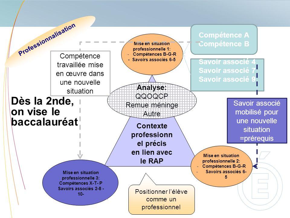 Contexte professionn el précis en lien avec le RAP Analyse: QQOQCP Remue méninge Autre Mise en situation professionnelle 1: -Compétences B-G-R - Savoi