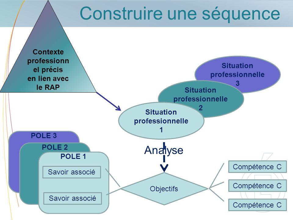 POLE 3 POLE 2 Situation professionnelle 3 POLE 1 Construire une séquence Contexte professionn el précis en lien avec le RAP Objectifs Compétence C Sav