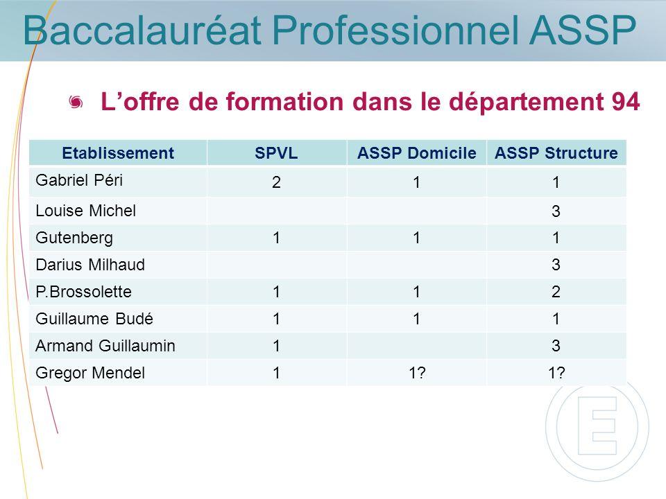 Baccalauréat Professionnel ASSP Loffre de formation dans le département 94 EtablissementSPVLASSP DomicileASSP Structure Gabriel Péri 211 Louise Michel