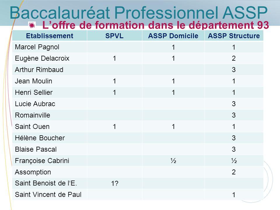 Baccalauréat Professionnel ASSP Loffre de formation dans le département 93 EtablissementSPVLASSP DomicileASSP Structure Marcel Pagnol 11 Eugène Delacr