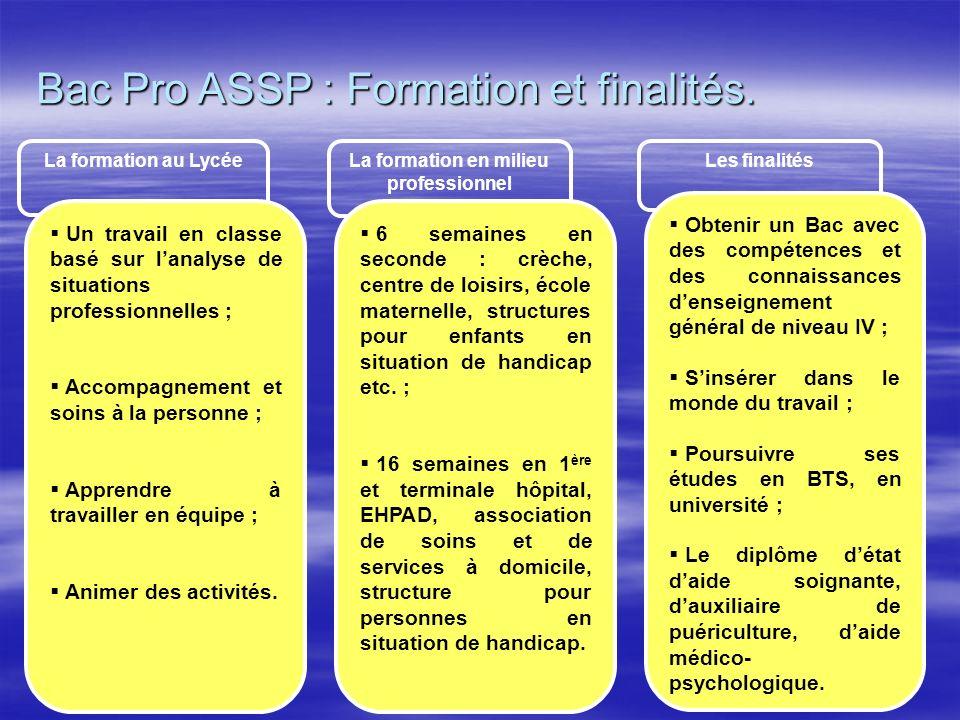 Bac Pro ASSP : Formation et finalités. La formation au Lycée La formation en milieu professionnel Les finalités Un travail en classe basé sur lanalyse