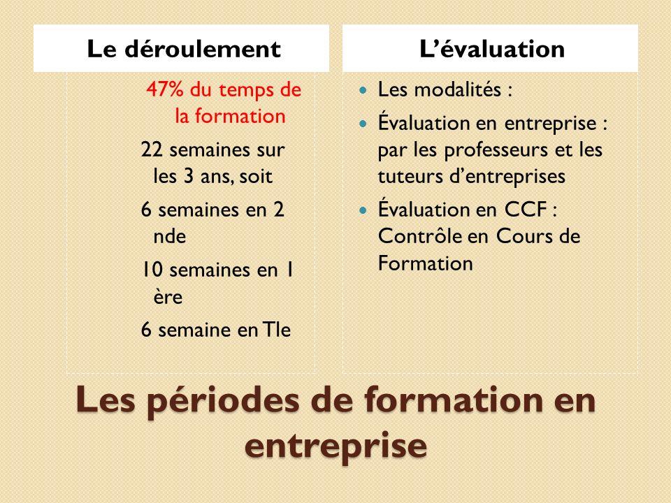 Les périodes de formation en entreprise Le déroulementLévaluation 47% du temps de la formation 22 semaines sur les 3 ans, soit 6 semaines en 2 nde 10