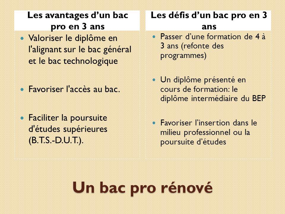 Un bac pro rénové Les avantages dun bac pro en 3 ans Les défis dun bac pro en 3 ans Valoriser le diplôme en l alignant sur le bac général et le bac technologique Favoriser l accès au bac.