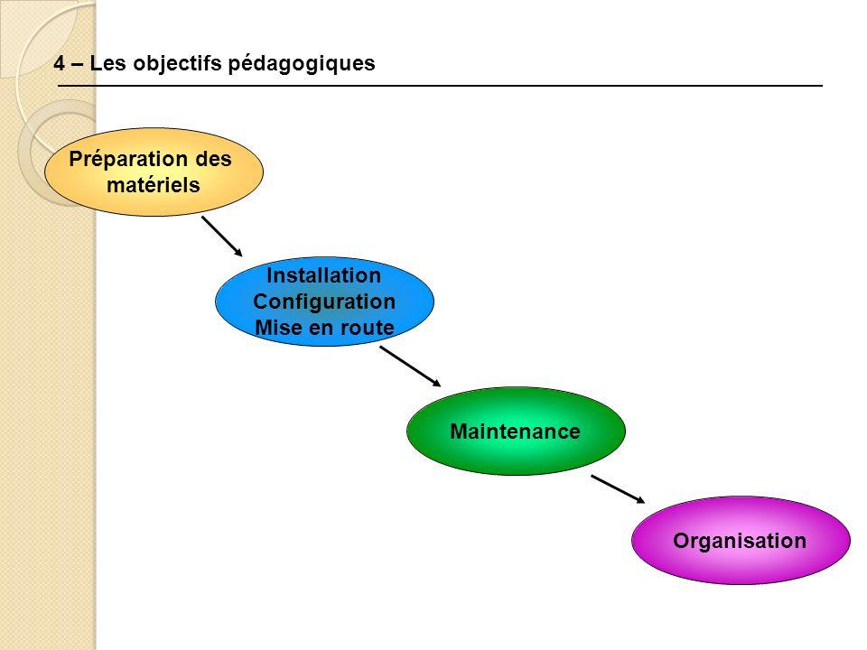 4 – Les objectifs pédagogiques Préparation des matériels Installation Configuration Mise en route Maintenance Organisation