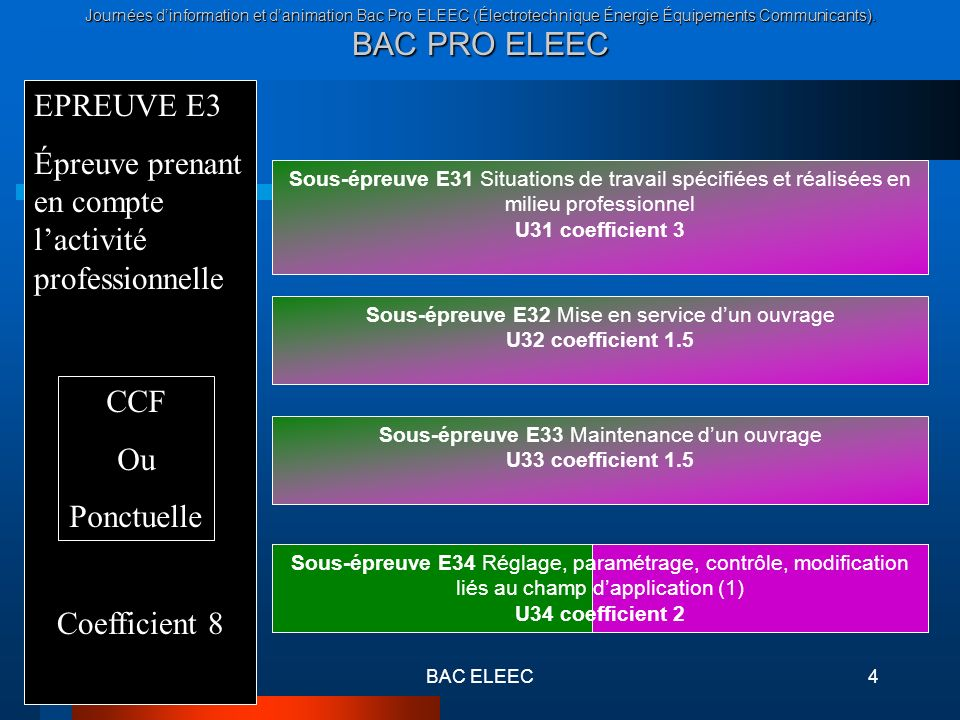 Journées dinformation et danimation Bac Pro ELEEC (Électrotechnique Énergie Équipements Communicants). BAC PRO ELEEC BAC ELEEC4 Sous-épreuve E31 Situa