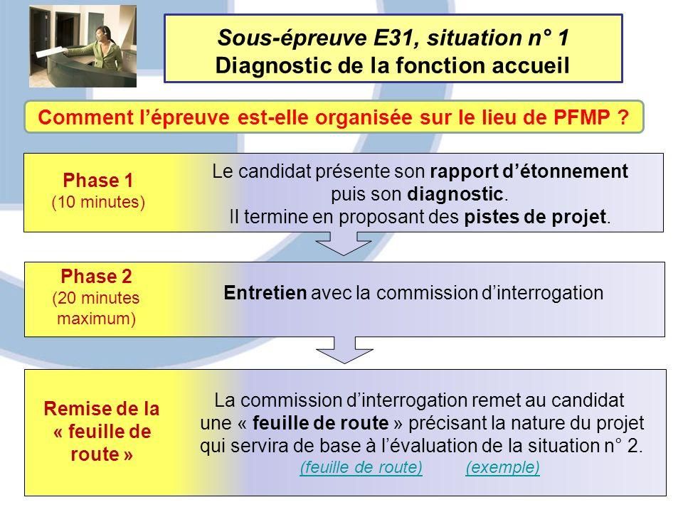 Sous-épreuve E31, situation n° 1 Diagnostic de la fonction accueil Comment lépreuve est-elle organisée sur le lieu de PFMP ? Phase 1 (10 minutes) Le c