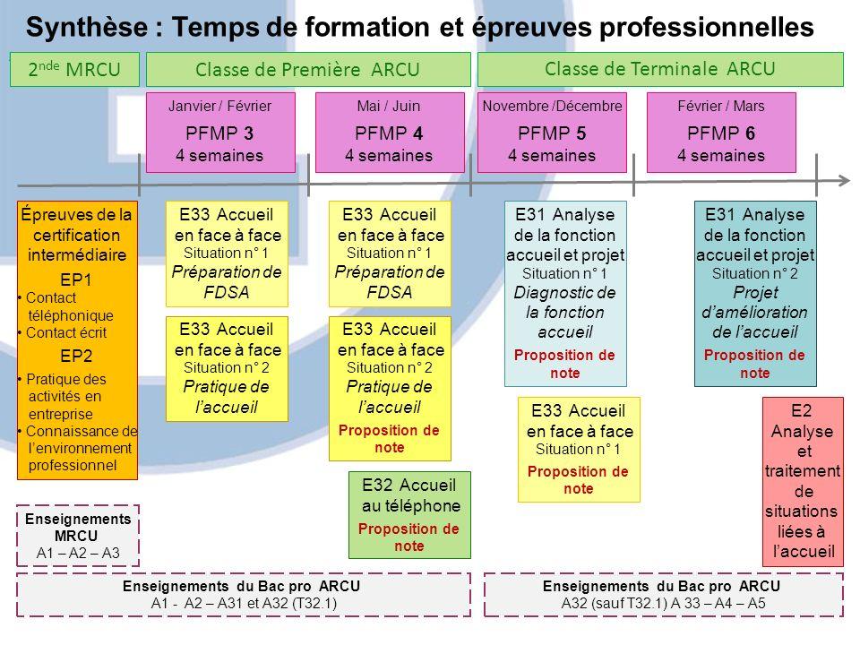 Enseignements MRCU A1 – A2 – A3 Synthèse : Temps de formation et épreuves professionnelles [i] Classe de Première ARCUClasse de Terminale ARCU Janvier