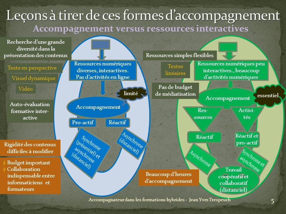 Accompagnement versus ressources interactives 5 Accompagnateur dans les formations hybrides - Jean Yves Trespeuch Ressources numériques diverses, interactives.