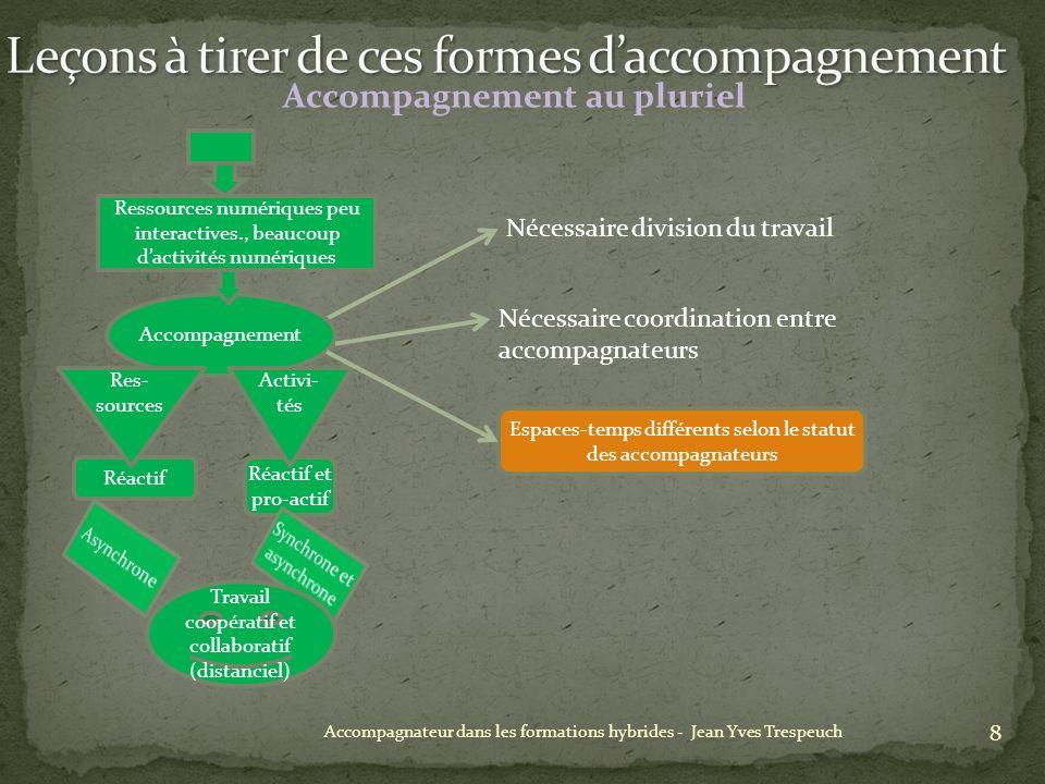 8 Accompagnateur dans les formations hybrides - Jean Yves Trespeuch Accompagnement au pluriel Nécessaire division du travail Espaces-temps différents selon le statut des accompagnateurs Ressources numériques peu interactives., beaucoup dactivités numériques Accompagnement Réactif Réactif et pro-actif Res- sources Activi- tés Travail coopératif et collaboratif (distanciel) Nécessaire coordination entre accompagnateurs
