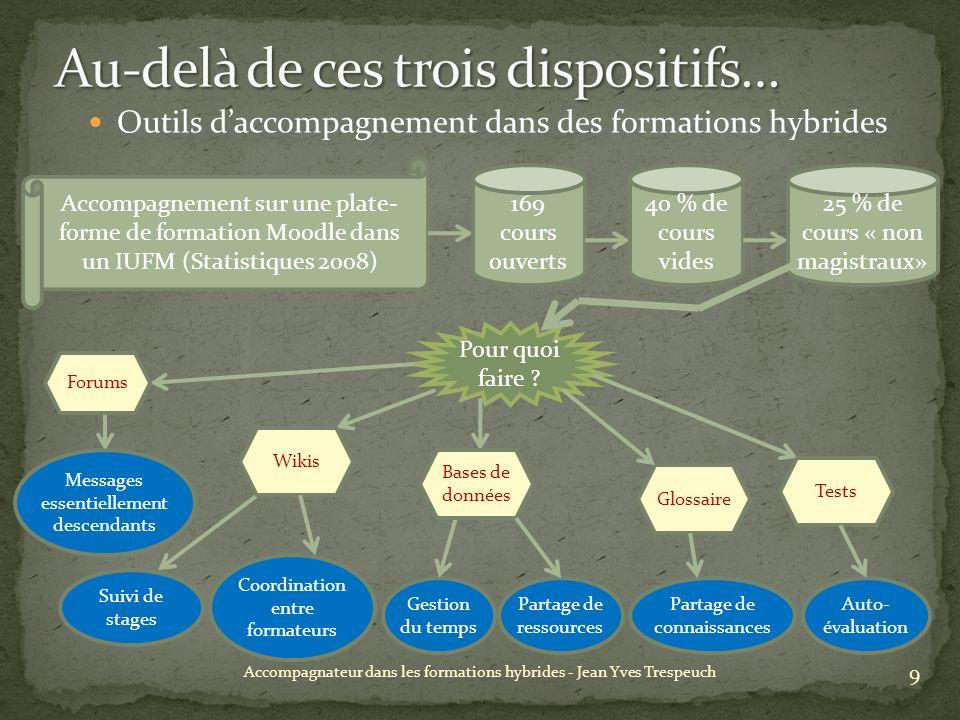 Outils daccompagnement dans des formations hybrides 9 Accompagnateur dans les formations hybrides - Jean Yves Trespeuch Accompagnement sur une plate- forme de formation Moodle dans un IUFM (Statistiques 2008) 169 cours ouverts 40 % de cours vides 25 % de cours « non magistraux» Pour quoi faire .