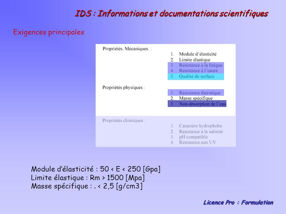 IDS : Informations et documentations scientifiques Licence Pro : Formulation Exigences principales Module délasticité : 50 < E < 250 [Gpa] Limite élastique : Rm > 1500 [Mpa] Masse spécifique :.
