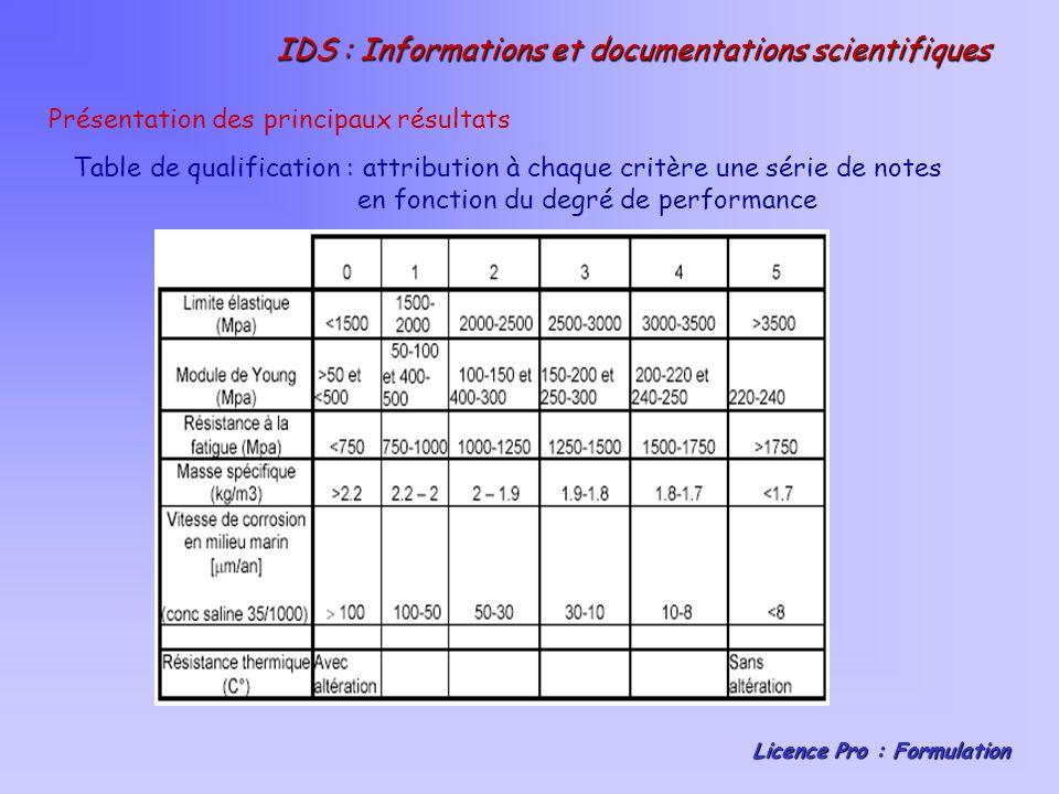 IDS : Informations et documentations scientifiques Licence Pro : Formulation Présentation des principaux résultats Table de qualification : attribution à chaque critère une série de notes en fonction du degré de performance