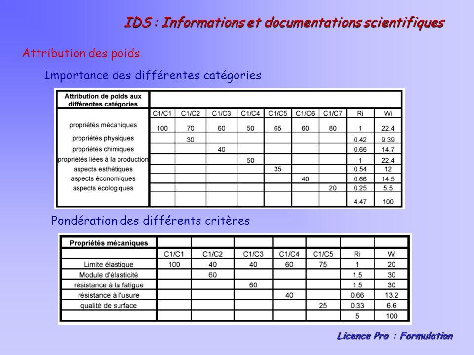 IDS : Informations et documentations scientifiques Licence Pro : Formulation Présentation des principaux résultats Matrice dévaluation : Evaluation globale de chaque matériau considéré, en tenant compte de limportance inégale des différentes exigences