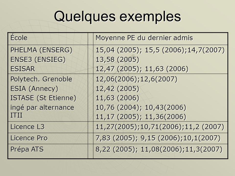 Quelques exemples École Moyenne PE du dernier admis PHELMA (ENSERG) ENSE3 (ENSIEG) ESISAR 15,04 (2005); 15,5 (2006);14,7(2007) 13,58 (2005) 12,47 (200