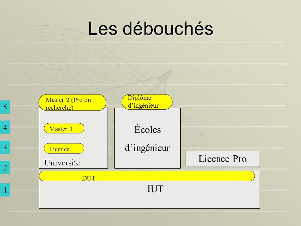 Les débouchés Licence Pro IUT Écoles dingénieur DUT Diplôme dingénieur Master 1 Licence Université 1 2 3 4 5 Master 2 (Pro ou recherche)