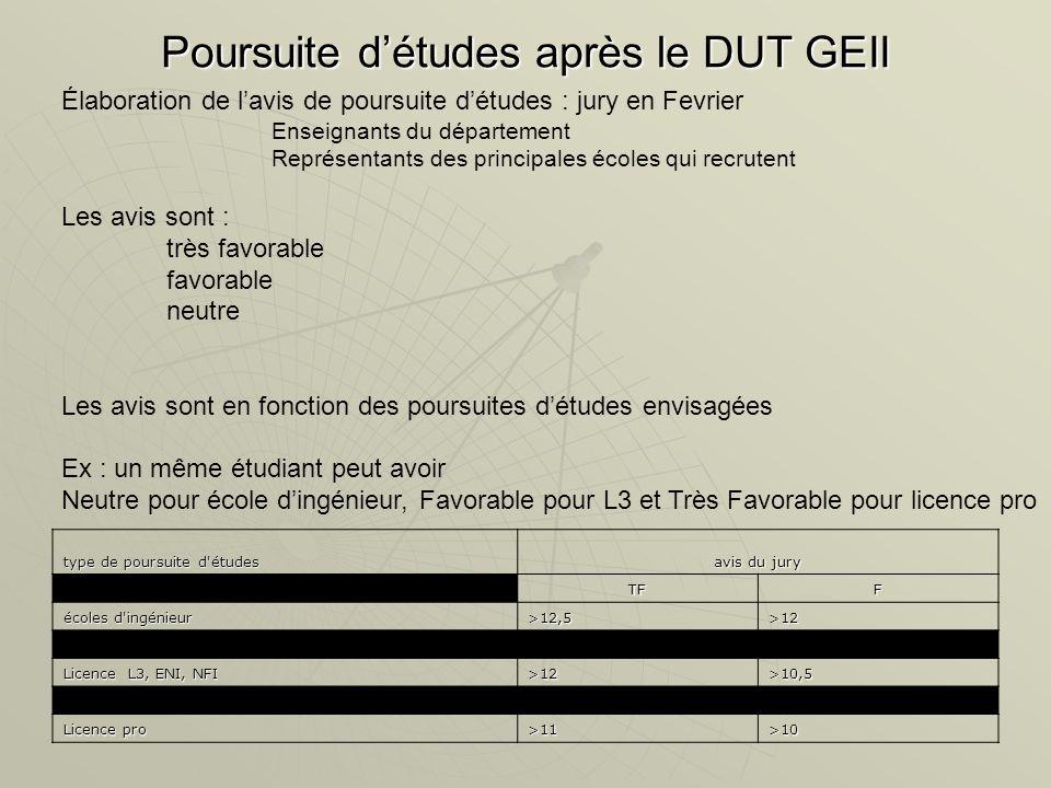 Licences pro A Grenoble (dossier à rendre avant le 21 avril 2008) A Grenoble (dossier à rendre avant le 21 avril 2008) Distribution électrique et Automatismes (GEII1)Distribution électrique et Automatismes (GEII1) Systèmes embarqués (GEII1-GEII2)Systèmes embarqués (GEII1-GEII2) Métiers de la Microélectronique et des Microsystèmes (GEII2)Métiers de la Microélectronique et des Microsystèmes (GEII2) Métiers de loptronique (Mph)Métiers de loptronique (Mph) Réseaux sans fil et sécurité (RT)Réseaux sans fil et sécurité (RT) Web et réseaux pour lentreprise (RT)Web et réseaux pour lentreprise (RT)