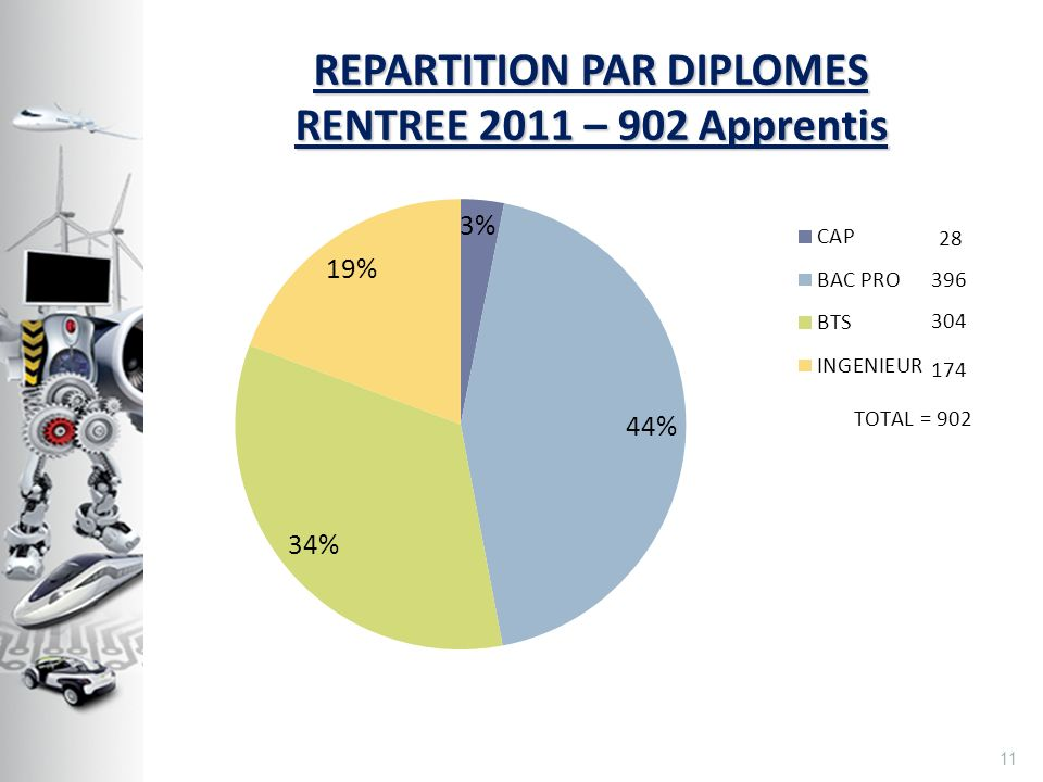 REPARTITION PAR DIPLOMES RENTREE 2011 – 902 Apprentis 11