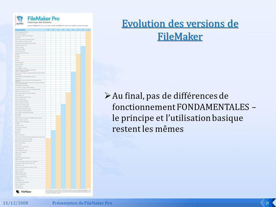 15/12/2008Présentation de FileMaker Pro8 Evolution des versions de FileMaker Au final, pas de différences de fonctionnement FONDAMENTALES – le princip